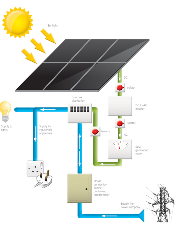 solar electricity large pv solar system diagram dolgular com solar pv wiring diagram uk at gsmx.co